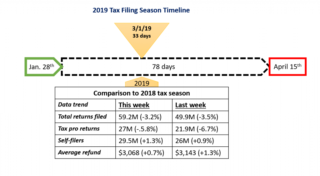 5 weeks into Tax Filing Season 2019: the trends and   the